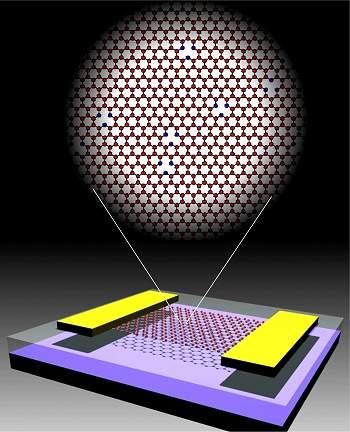 Esquema de um transístor de grafeno, com a ilustração superior mostrando as vacâncias, que geram magnetismo em um material de carbono puro. [Imagem: Jianhao Chen/Michael S. Fuhrer]